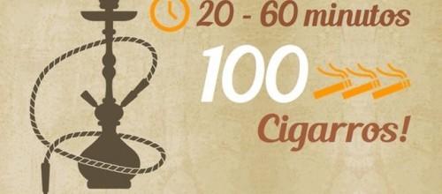 Fumar narguilé faz tanto mal como fumar cigarro